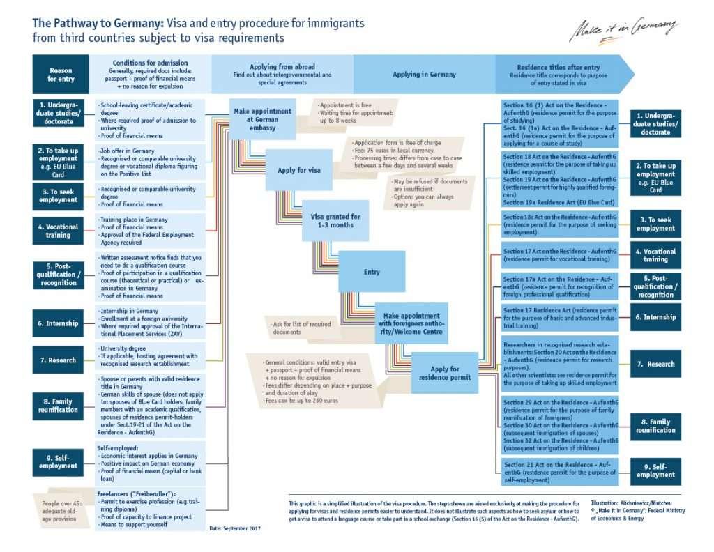 Preparing An A Application For Your Freelance Visa Germany Sib