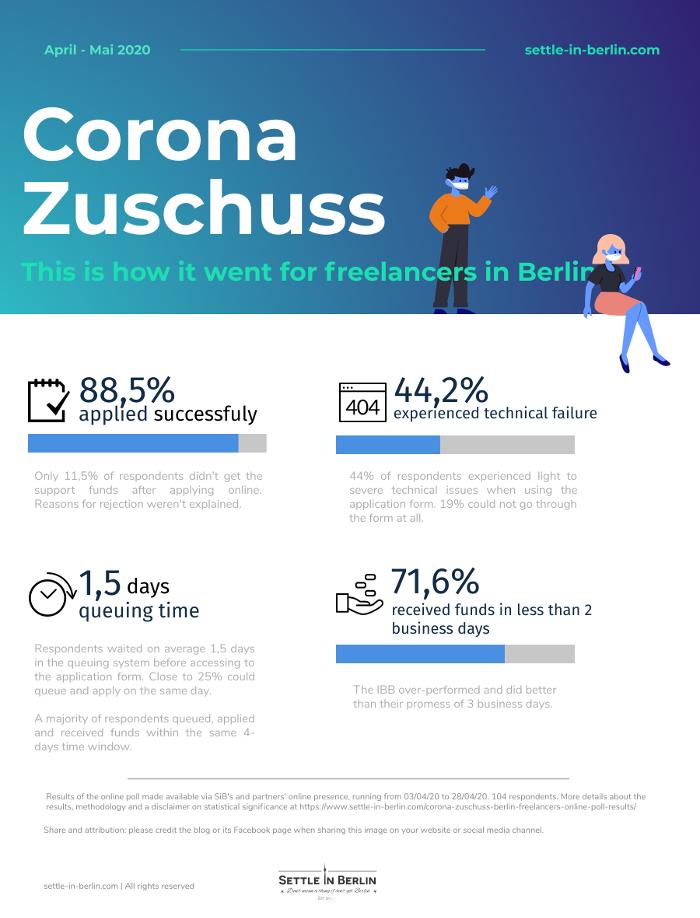 Corona zuschuss poll results infographics